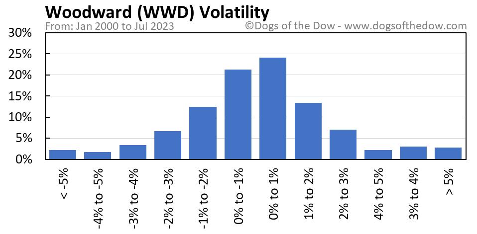 WWD volatility chart