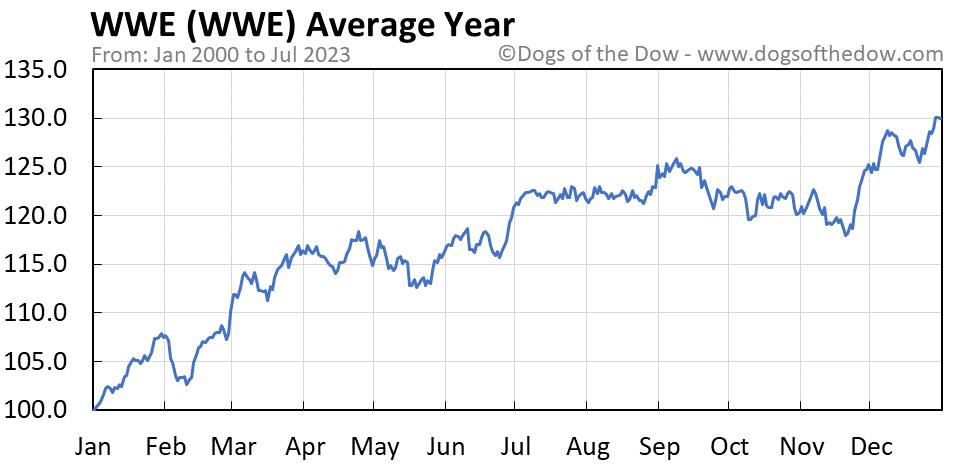WWE average year chart
