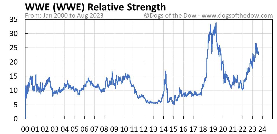 WWE relative strength chart