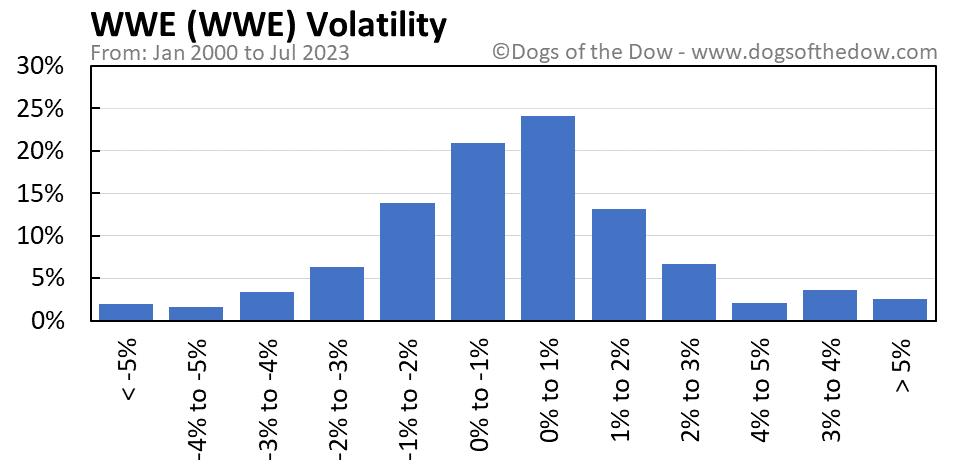 WWE volatility chart