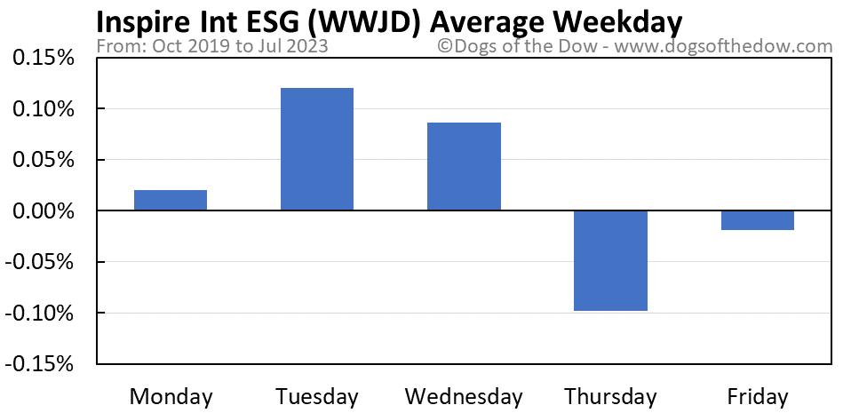 WWJD average weekday chart