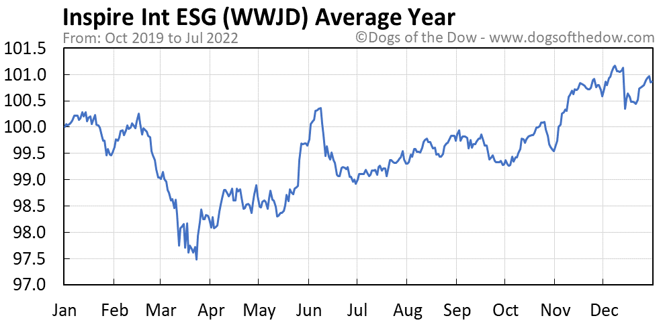 WWJD average year chart