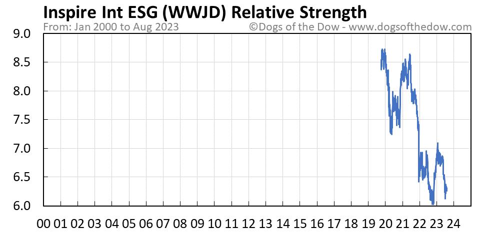 WWJD relative strength chart