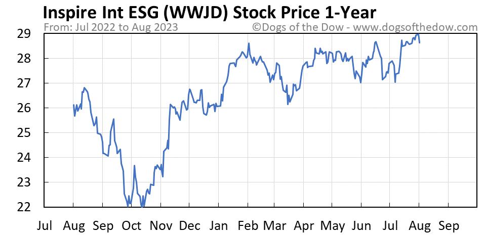 WWJD 1-year stock price chart