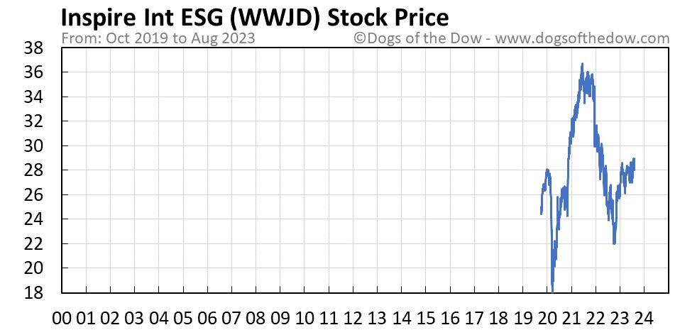WWJD stock price chart