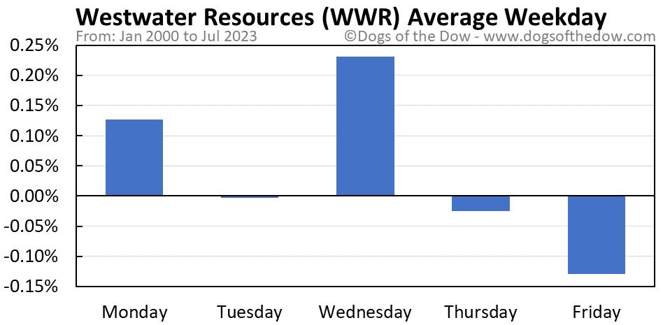 WWR average weekday chart