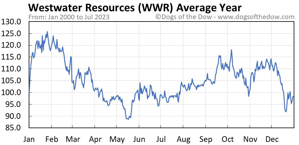WWR average year chart