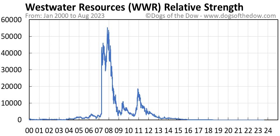 WWR relative strength chart