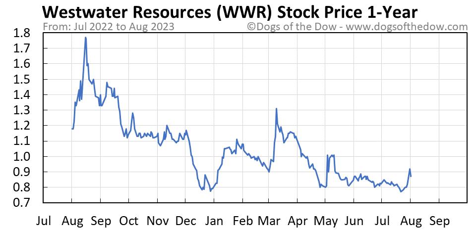 WWR 1-year stock price chart