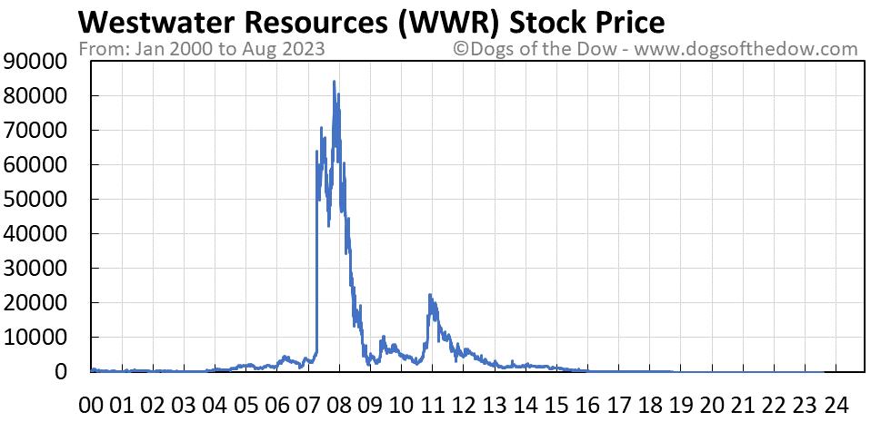 WWR stock price chart