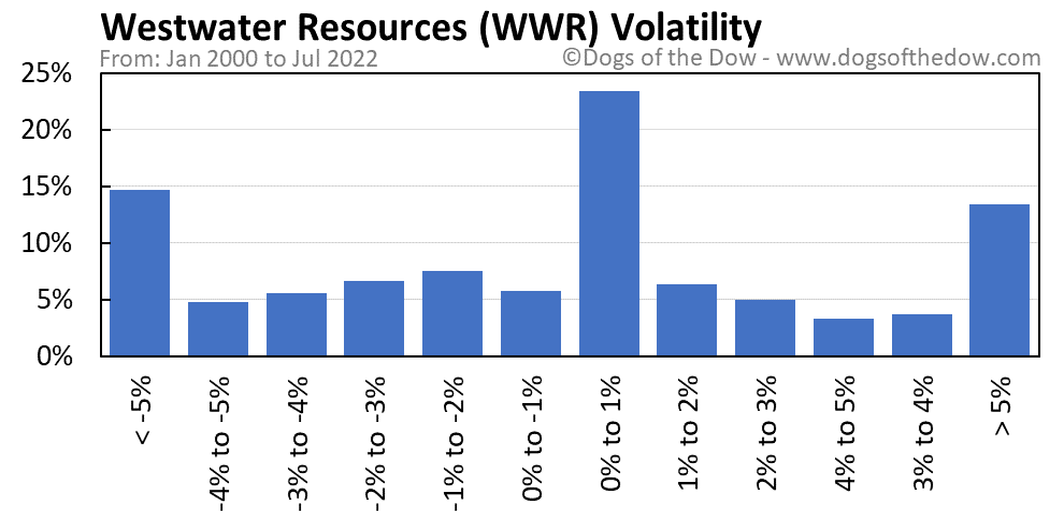 WWR volatility chart