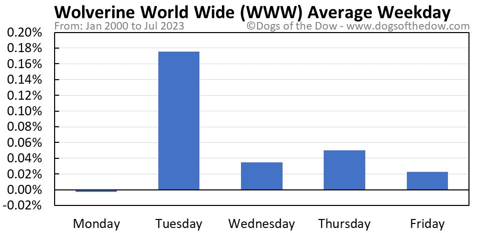 WWW average weekday chart
