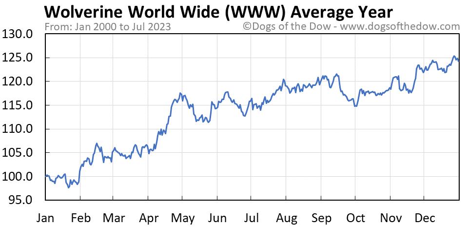 WWW average year chart