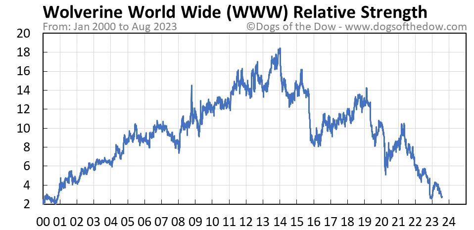 WWW relative strength chart