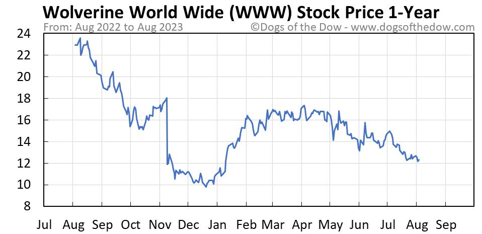 WWW 1-year stock price chart