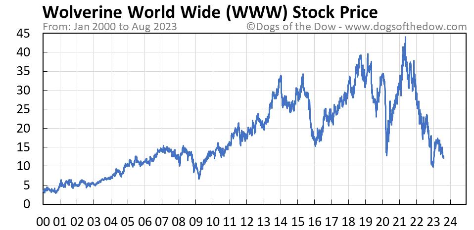 WWW stock price chart