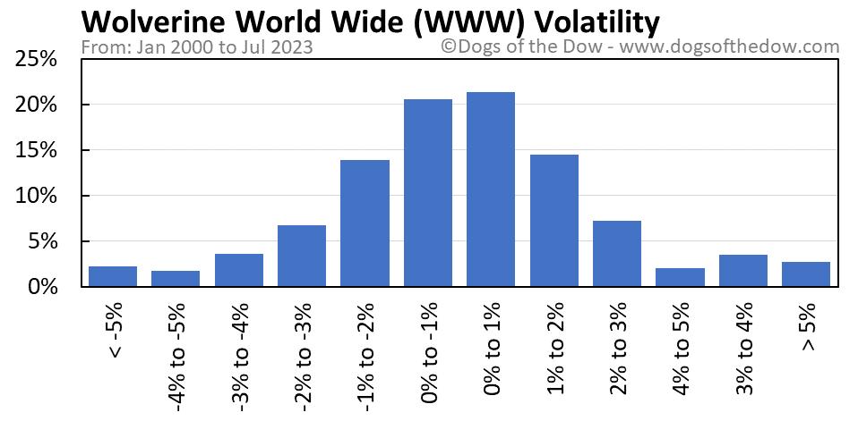 WWW volatility chart
