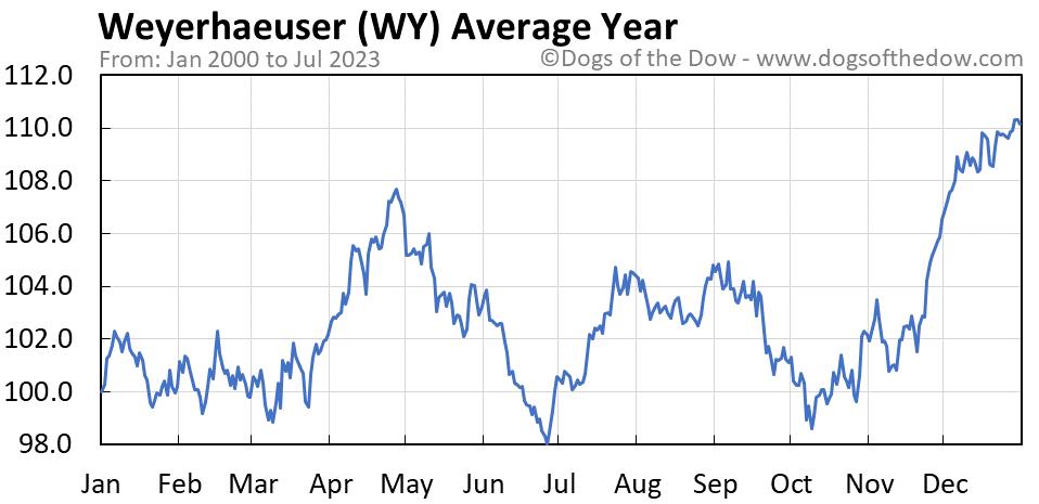 WY average year chart