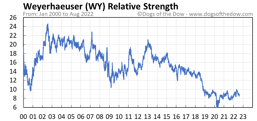 WY relative strength chart