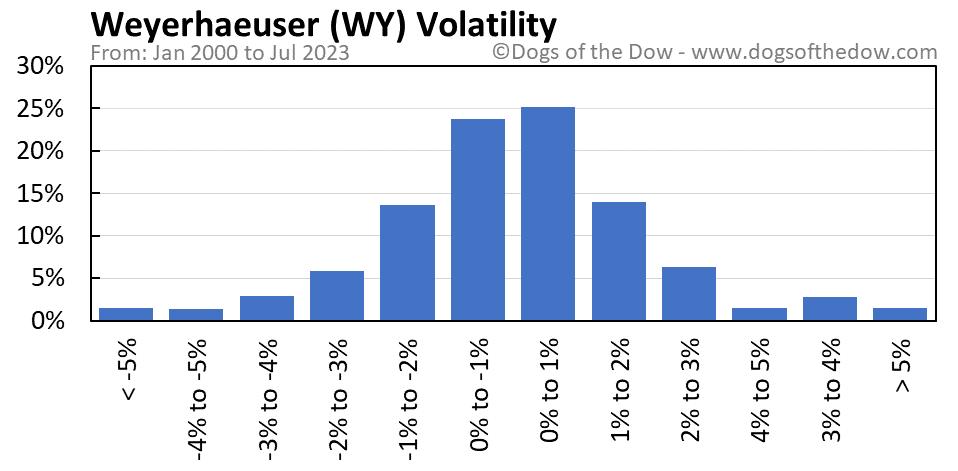 WY volatility chart