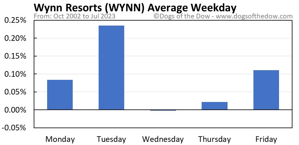 WYNN average weekday chart
