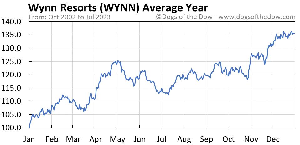 WYNN average year chart