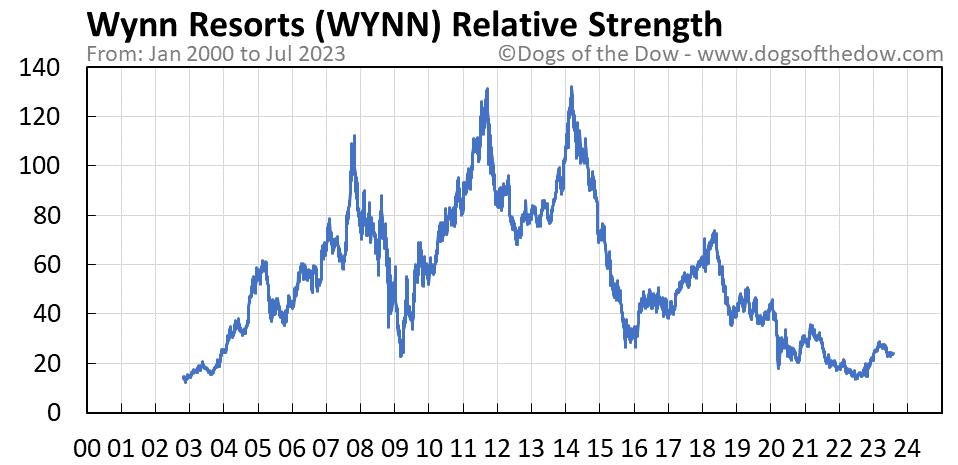 WYNN relative strength chart