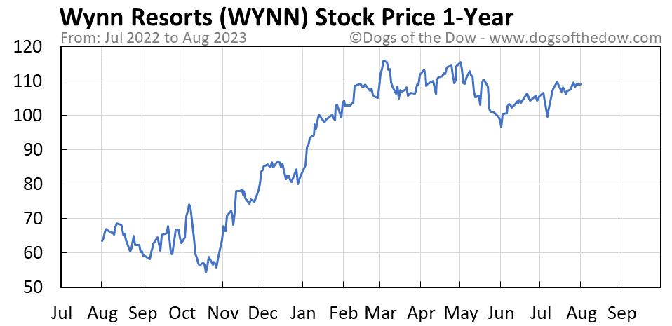 WYNN 1-year stock price chart