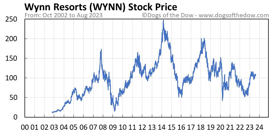 WYNN stock price chart