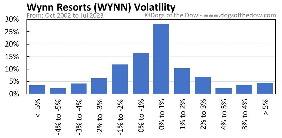 WYNN volatility chart