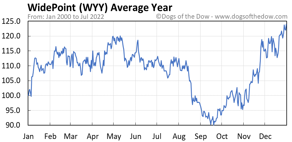 WYY average year chart