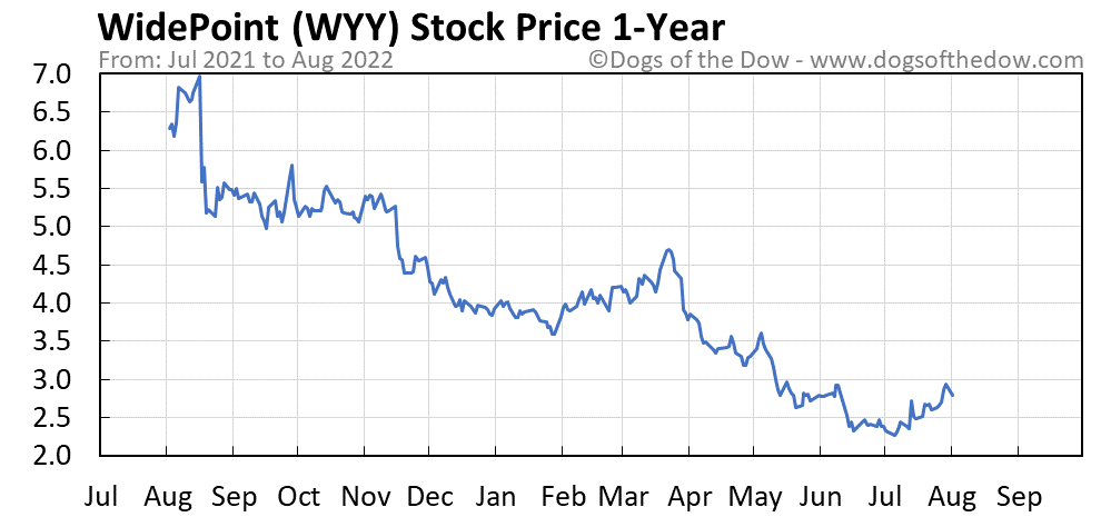WYY 1-year stock price chart