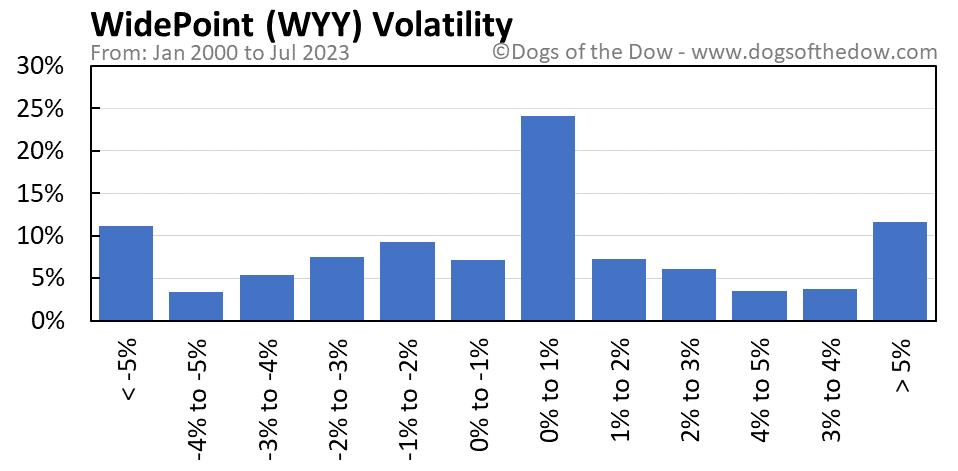 WYY volatility chart