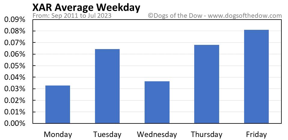 XAR average weekday chart