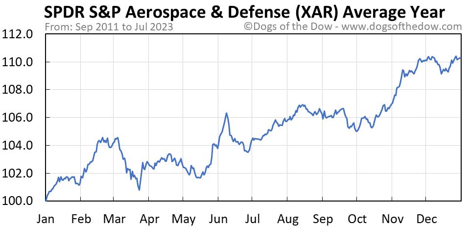 XAR average year chart