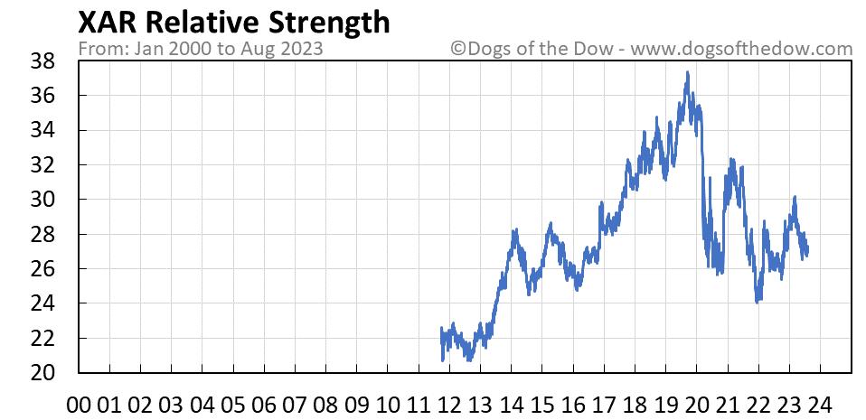 XAR relative strength chart