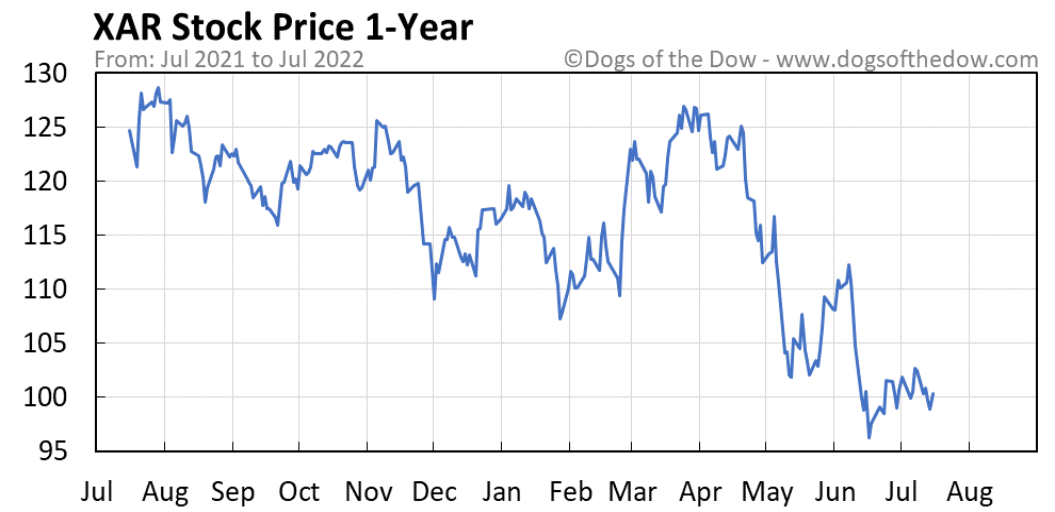 XAR 1-year stock price chart