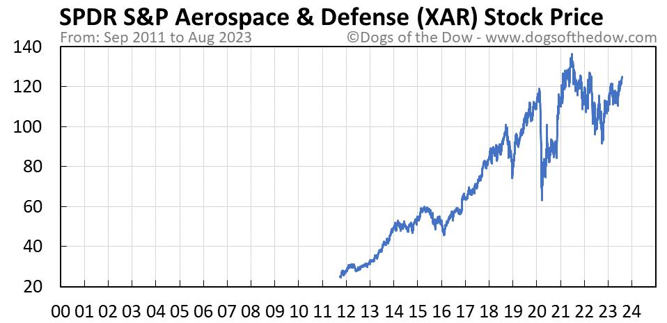 XAR stock price chart