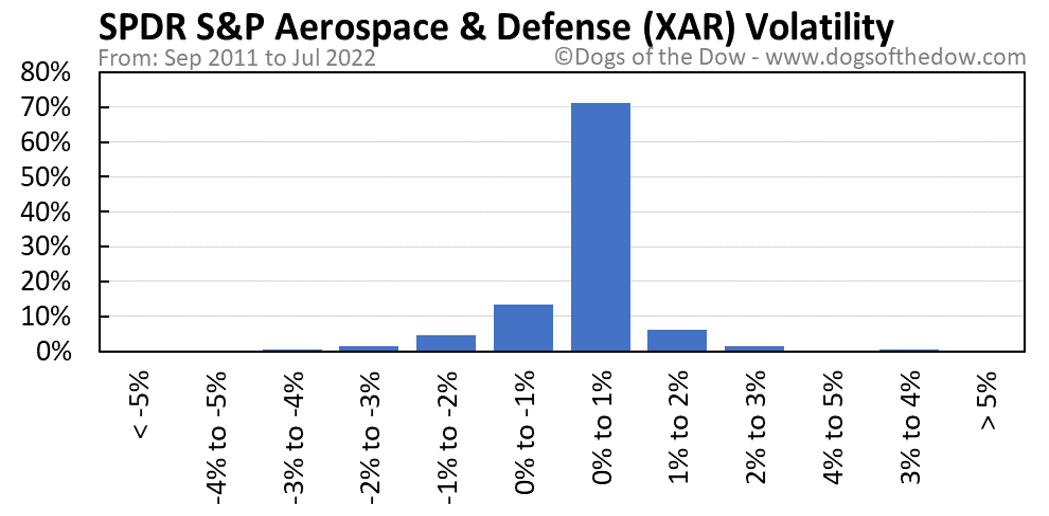 XAR volatility chart