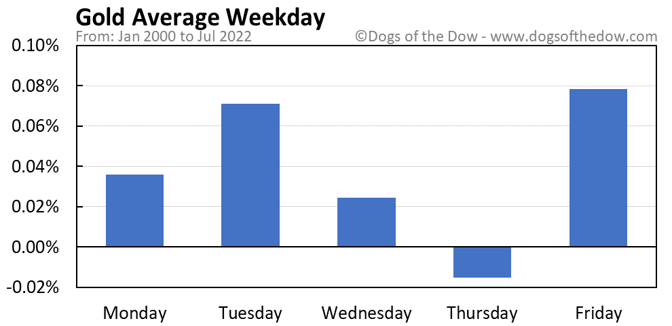 Gold average weekday chart