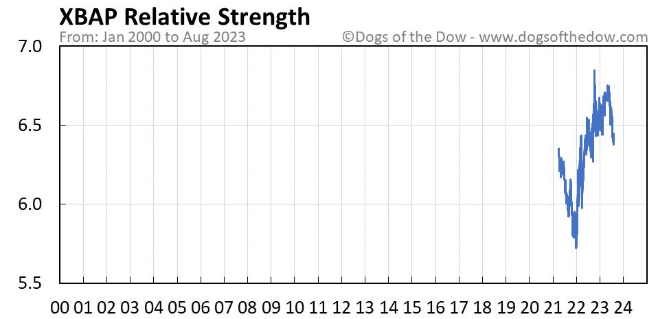XBAP relative strength chart