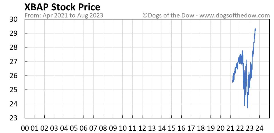 XBAP stock price chart