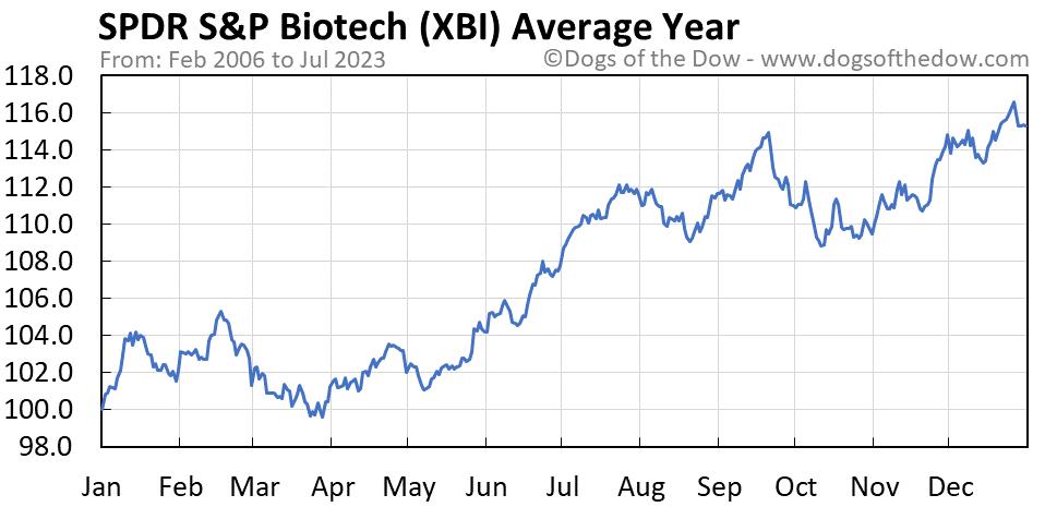 XBI average year chart