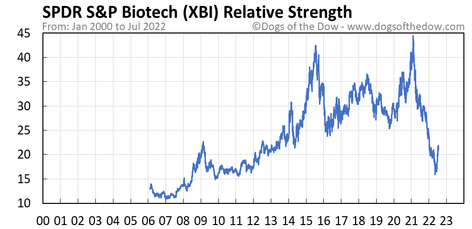 XBI relative strength chart