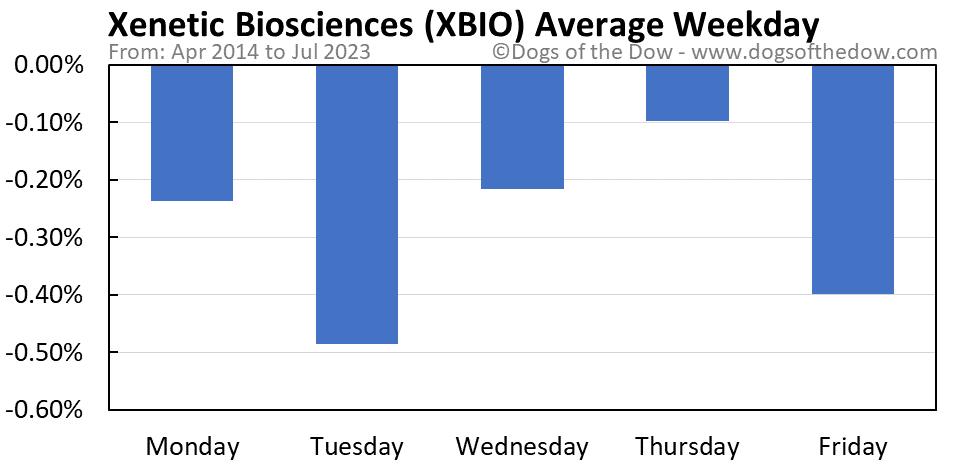 XBIO average weekday chart
