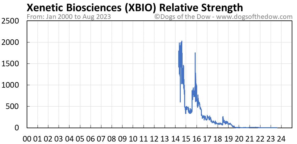 XBIO relative strength chart