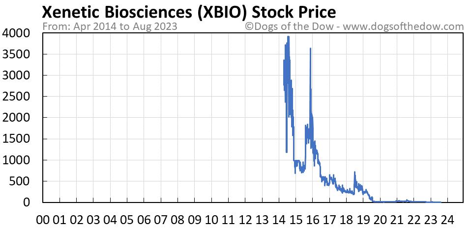 XBIO stock price chart
