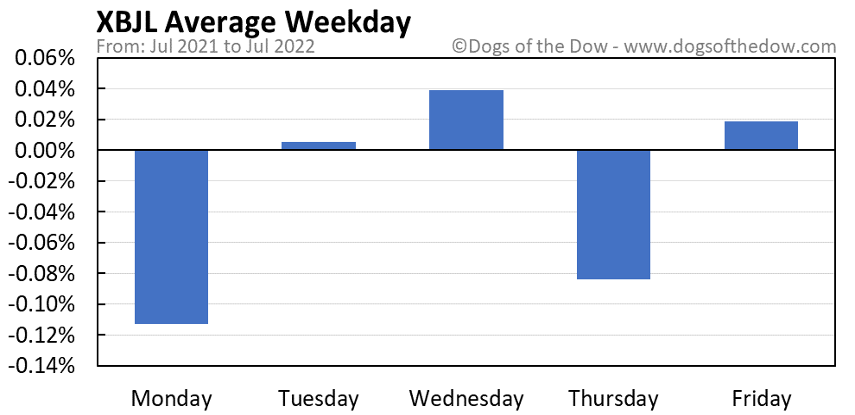 XBJL average weekday chart