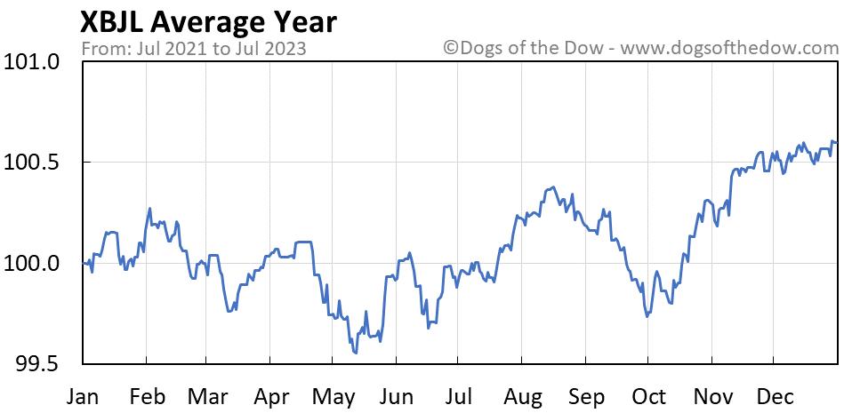 XBJL average year chart