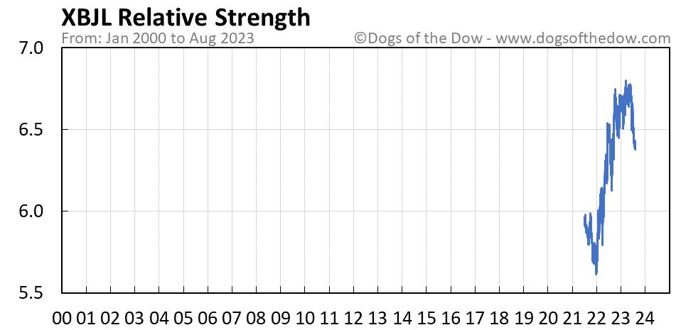 XBJL relative strength chart